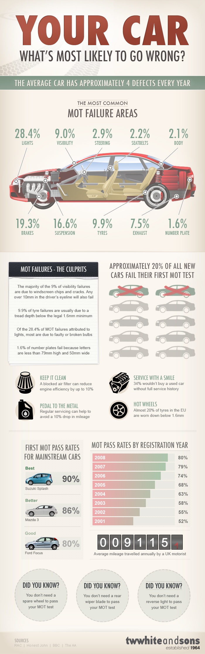 vehicle repair infographic diminished value car appraisal