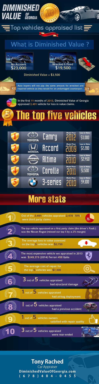 Top Vehicles Appraised List