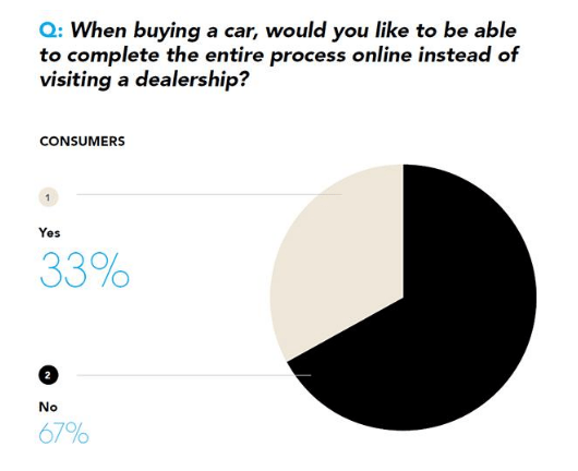 daily-car-news-bulletin-for-october-11-2016-buy-cars-online-survey