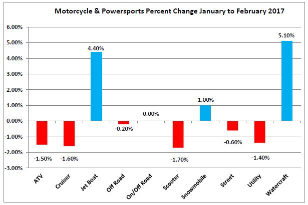 Motorcycle & Powersports Percent Change January to February 2017