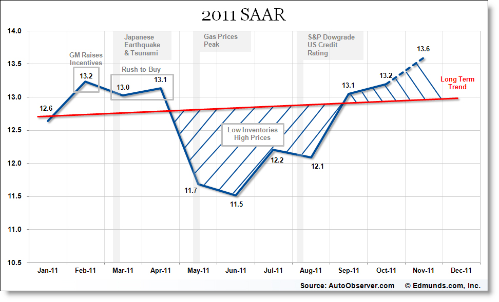 2011 S.A.A.R vehicle sales diminished value