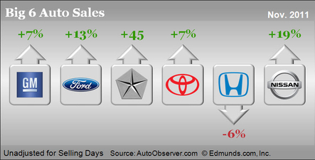 November 2011 Car Sales Big Six Lead