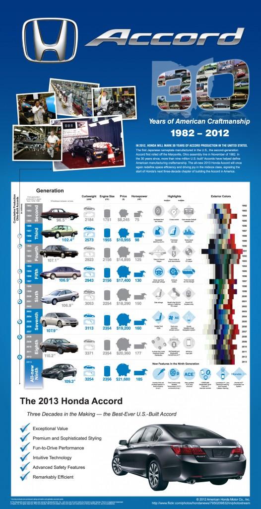 2013 Honda Accord 30 Year Infographic