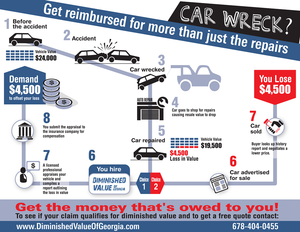 Car Repair Insurance >> Loss In Value Infographic
