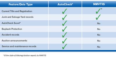 full-history-report-vs-nmvtis-comparison-chart