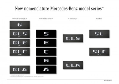 Mercedes-Benz-Naming-2015