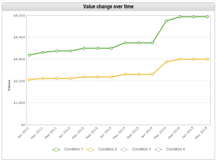 1995-chevrolet-camaro-price-chart
