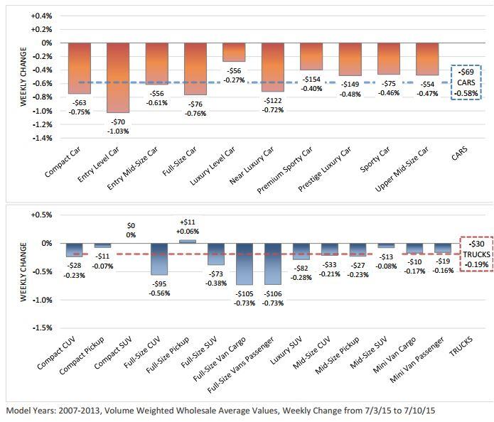 2007-2013 Volume Weighted Wholesale Average Values