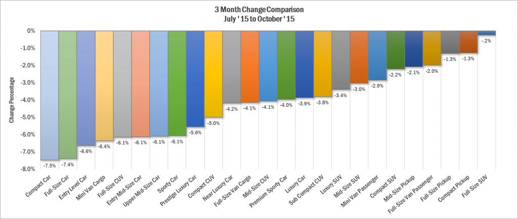 3-month-price-change-comparison