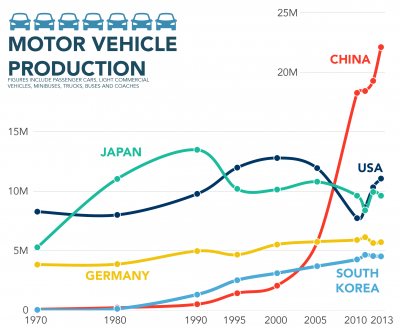 How China became the largest producer of cars