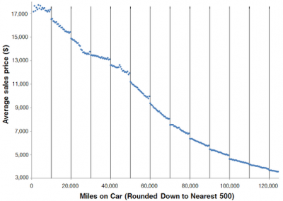 Used cars with 49,999 miles on the odometer sell for a lot more than at 50,001 miles