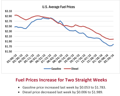 US-Fuel-Prices-Q1-2016