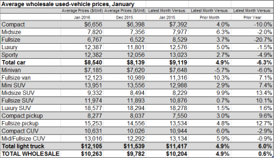 average-wholesale-used-vehicle-prices-january-2016