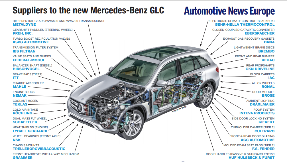 mercedes-glc-suppliers-for-2016