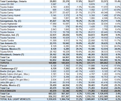 north-america-car-and-truck-production-february-part-2_5