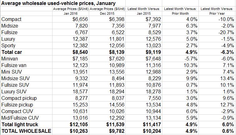 u-s-average-wholesale-used-vehicle-prices-january