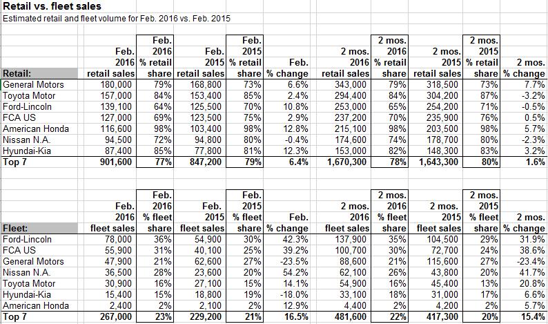 Retail Value Of Car >> U S Car Sales Retail Vs Fleet February 2016 Diminished Value
