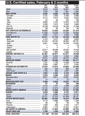 u-s-certified-auto-sales-report-february-2016