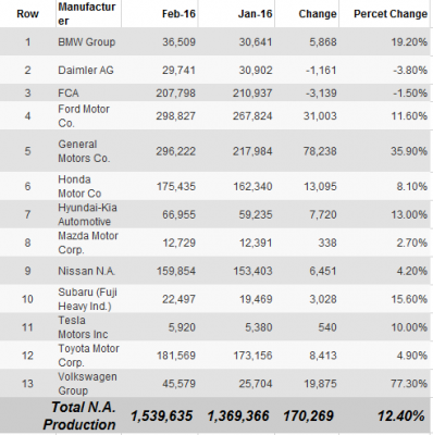 us-production-auto-market-report-february-2016