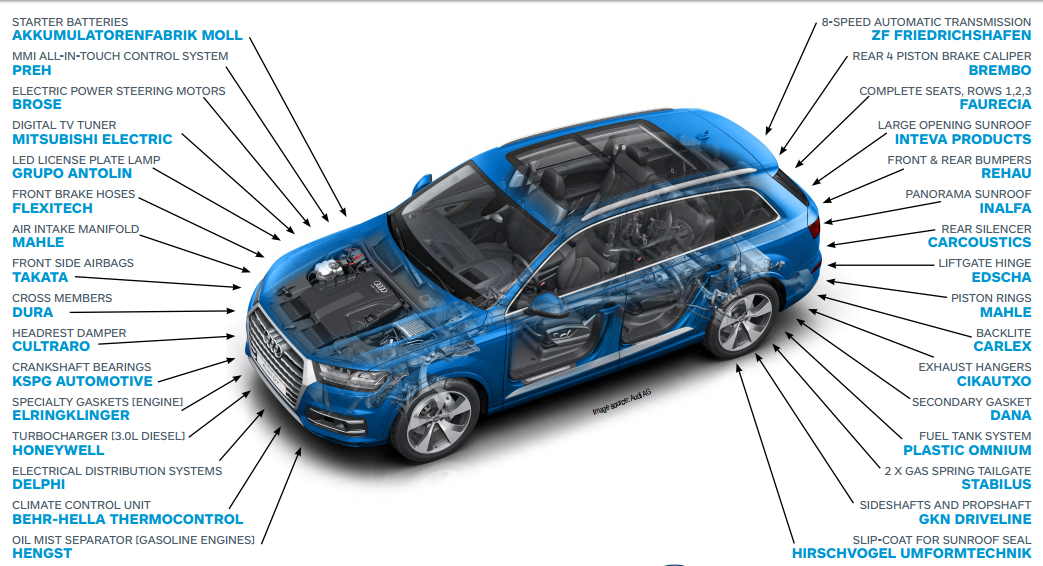 Audi Q7 Supplies for 2016 | Diminished Value Car Appraisal