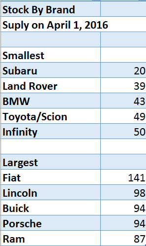 auto-dealers-supply-by-brand-april-2016