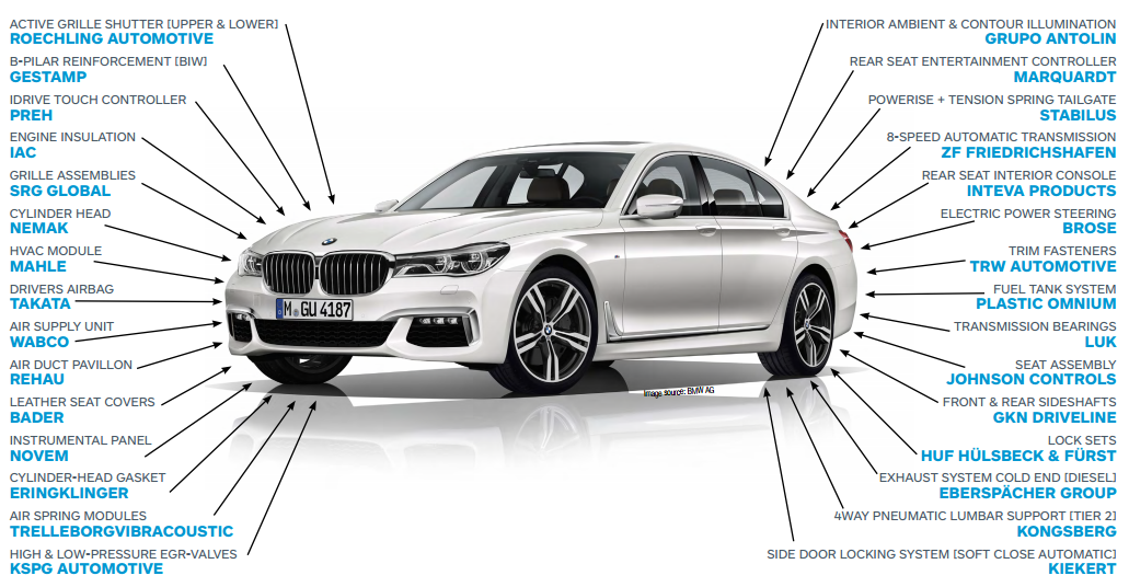 bmw-7-series-suppliers-for-2016