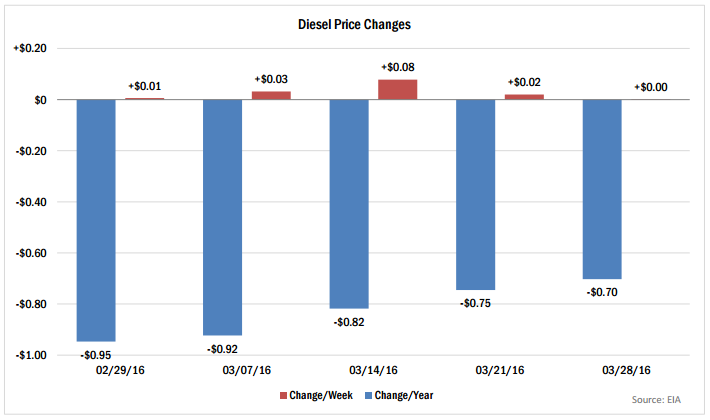 diesel-price-changes-april-2016