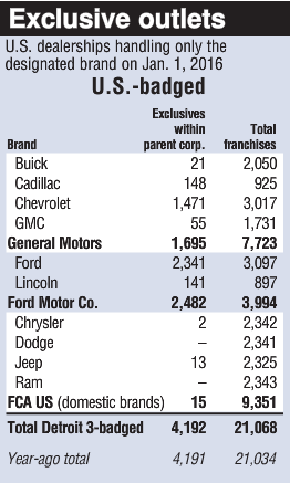 exclusive-dealerships-outlets-in-u-s-january-2016-part1