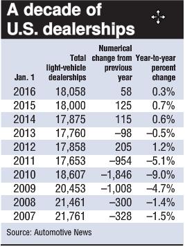 historic-data-of-u-s-dealerships