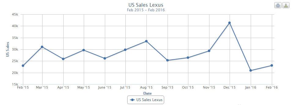 lexus-u-s-sales-2015-to-2016