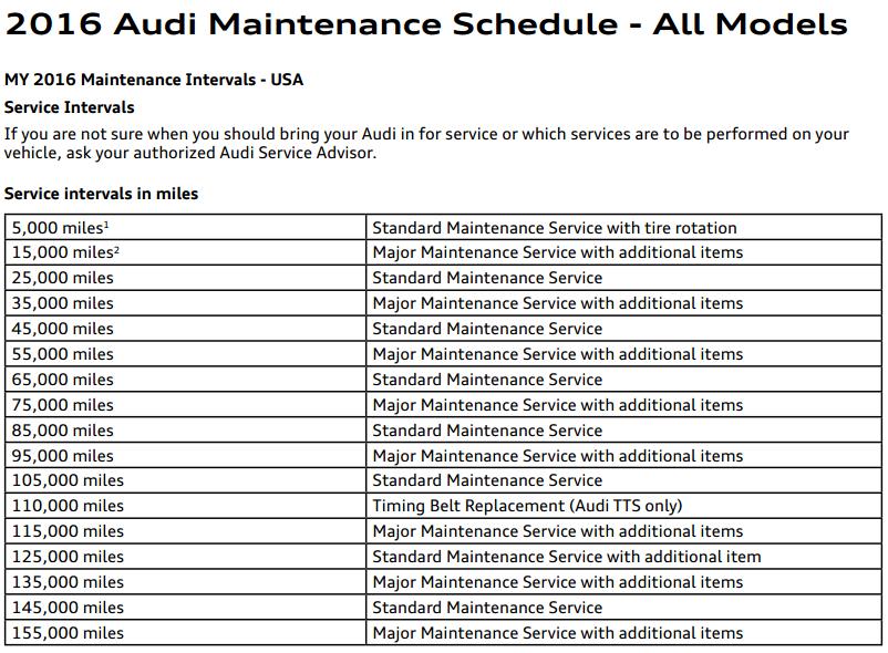 oil-change-intervals-per-manufacturer-audi-example