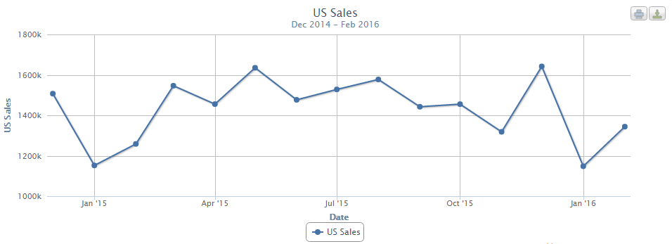 overall-u-s-car-sales-2015-to-now