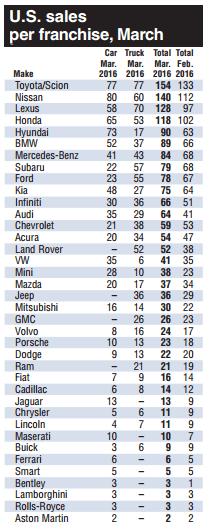 u-s-auto-sales-per-franchise-2016