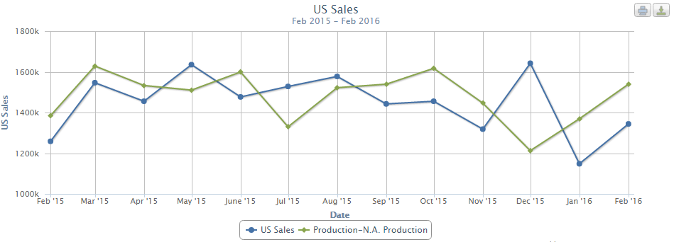 u-s-automotive-production-vs-sales-2015-to-2016