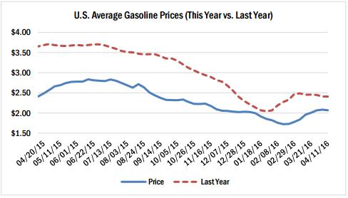 u-s-average-gasoline-prices-april-2016