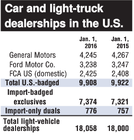 u-s-car-and-light-truck-dealerships
