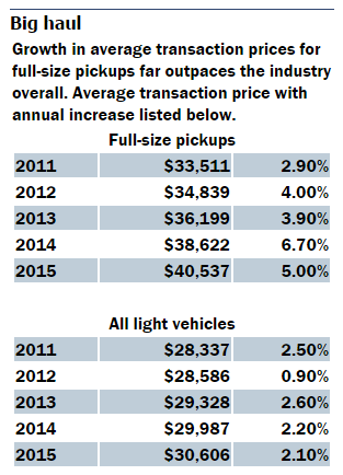full-size-pickup-price-growth