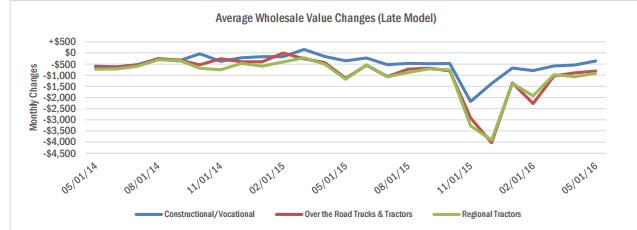 heavy-duty-trucks-value-change-april-2016