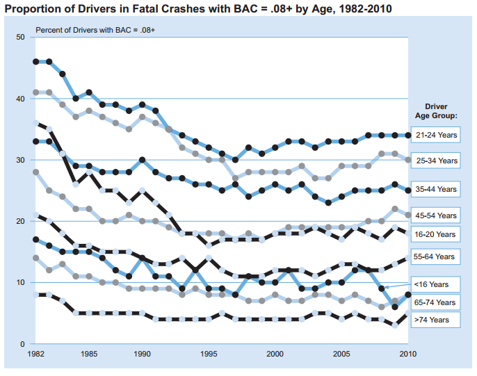 proportion-of-drivers-in-fatal-crashes-under-influence
