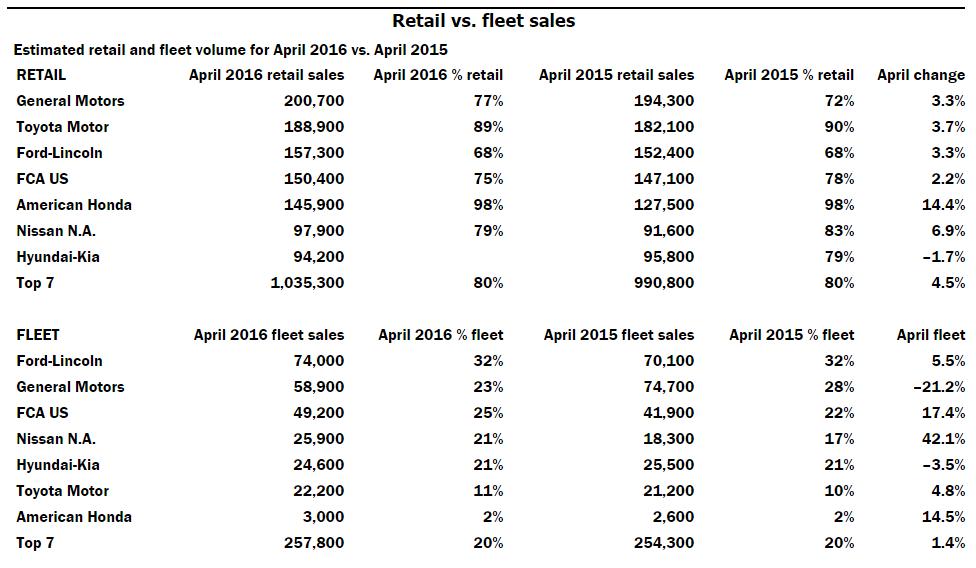 retail-vs-fleet-sales-april-2016