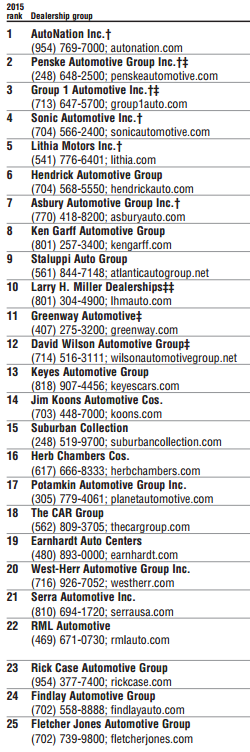 top-25-dealership-groups-based-in-the-u-s-2016-