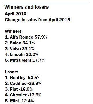 vehicle-sales-april-2016-1