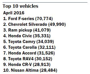 vehicle-sales-april-2016-2