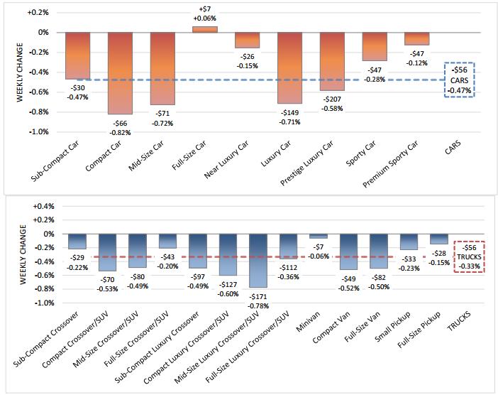 auto-market-depreciation-rates-june-20