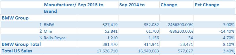 automotive-market-report-us-sales-bmw-group