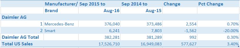 automotive-market-report-us-sales-daimler
