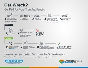 diminished value infographic