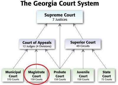 Georgia's Magistrate Courts - Directory & General Information