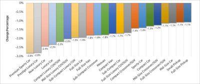 Monthly Car Depreciation by Segment
