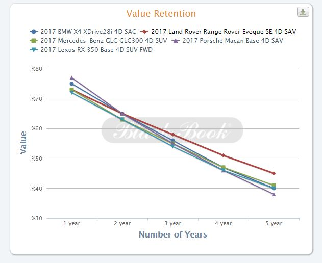 One Through Five Year Value Retention